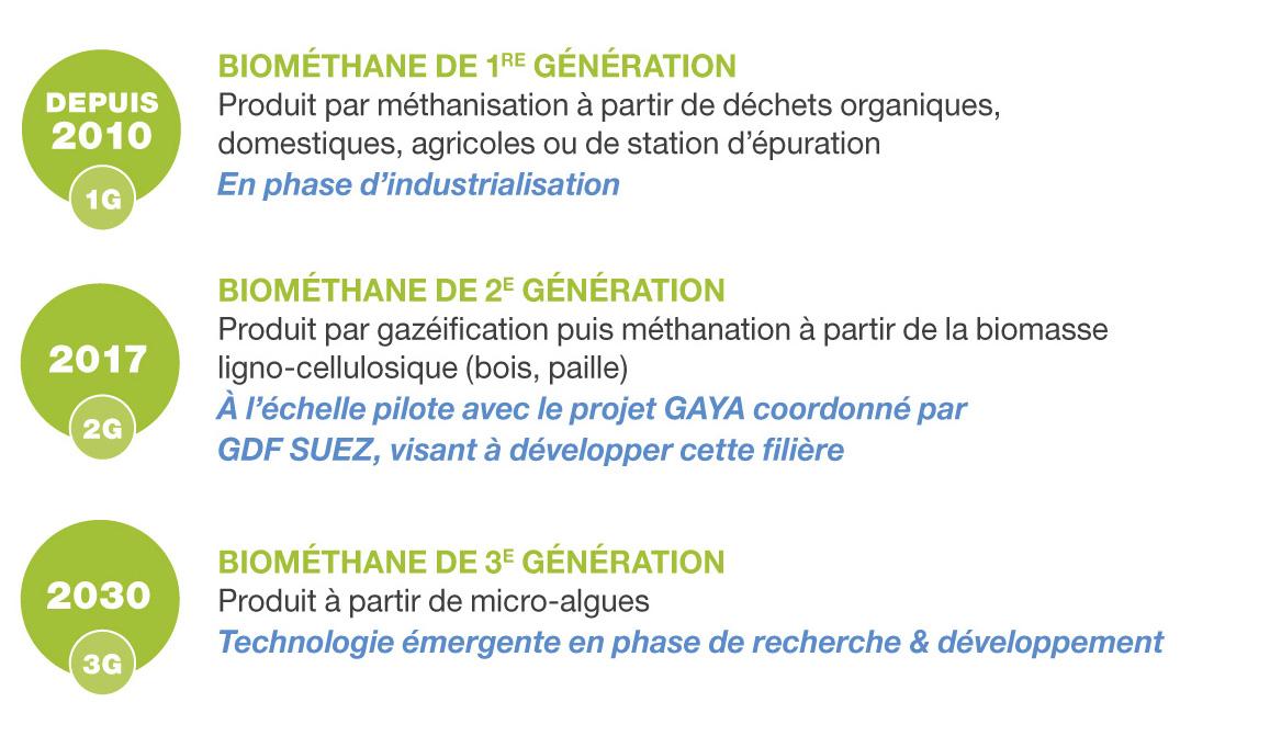Biomethane_schema